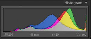 A Histogram to the Right Allows More Flexibility in Post Processing